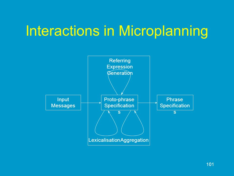 Interactions in Microplanning
