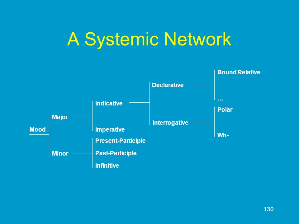 A Systemic Network … Bound Relative Declarative Imperative Indicative