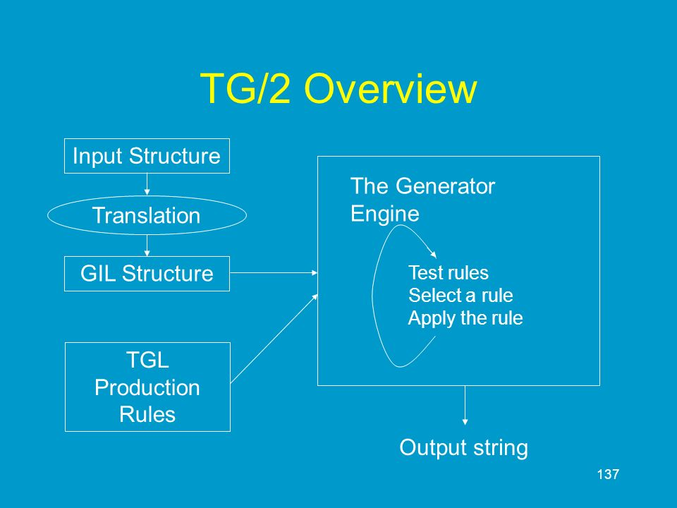 TG/2 Overview Input Structure The Generator Engine Translation