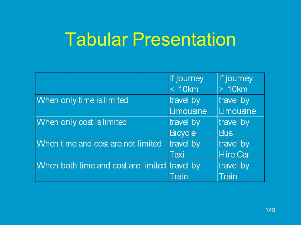 Tabular Presentation