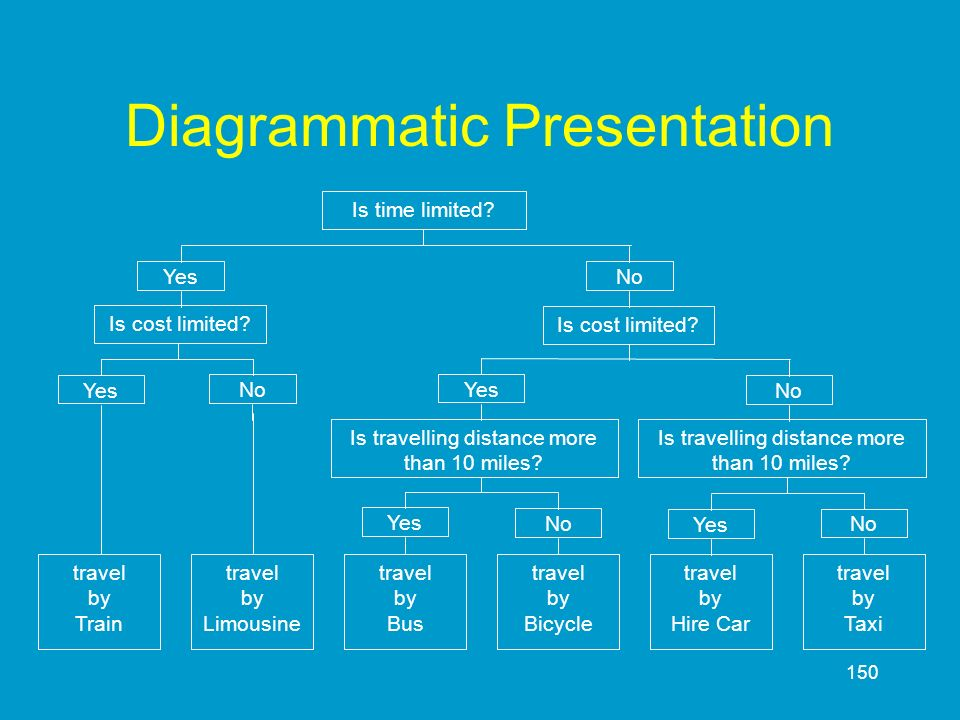 Diagrammatic Presentation
