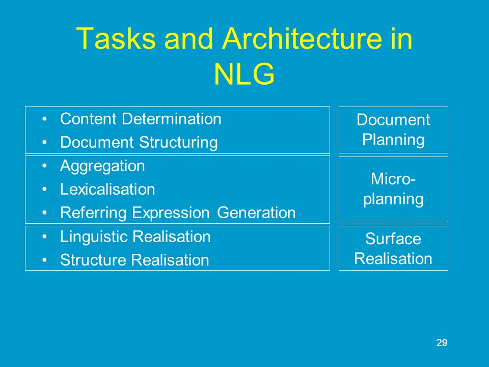 Tasks and Architecture in NLG