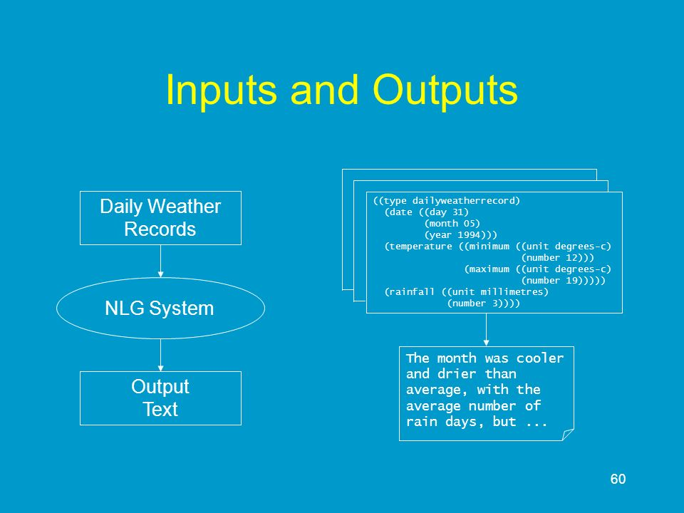 Inputs and Outputs Daily Weather Records NLG System Output Text