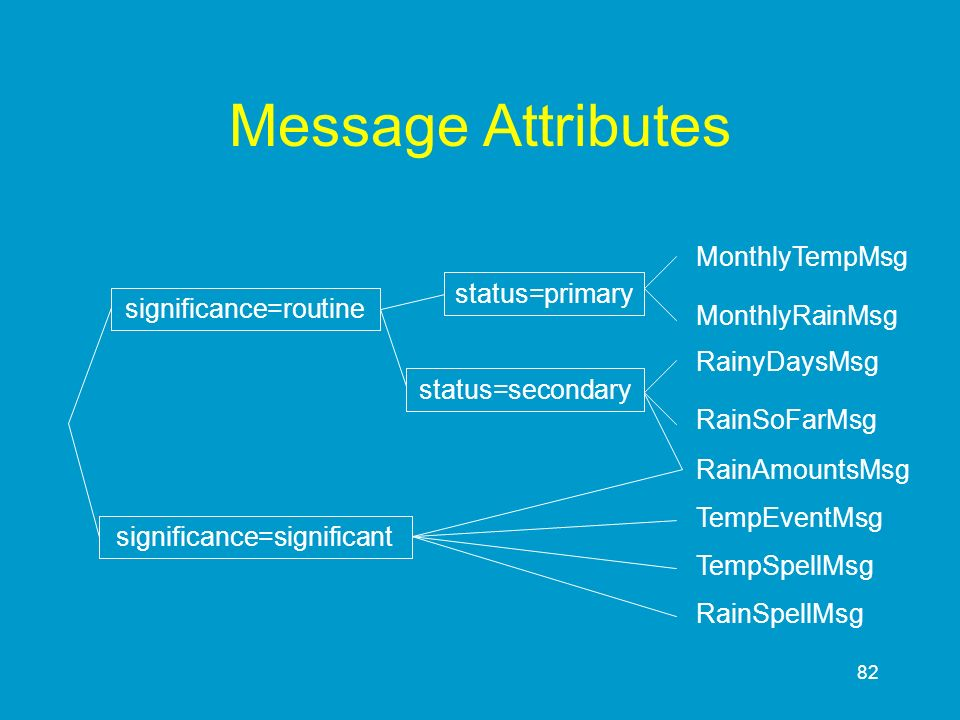 Message Attributes MonthlyTempMsg status=primary significance=routine