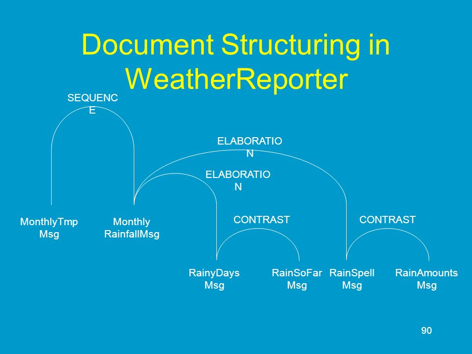 Document Structuring in WeatherReporter