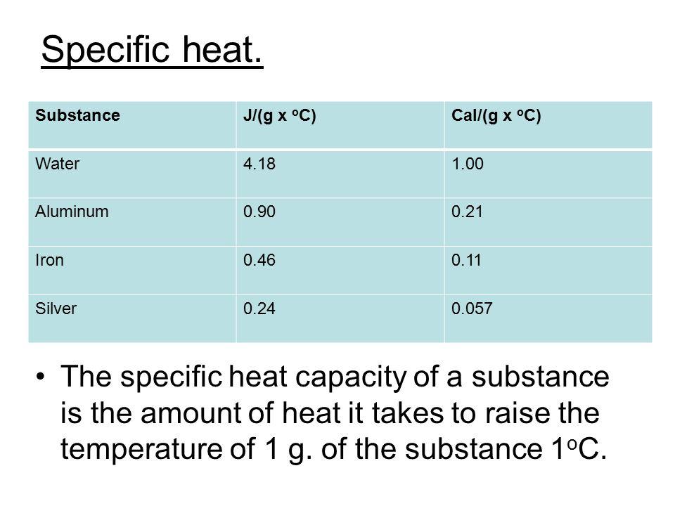 Specific heat. Substance. J/(g x oC) Cal/(g x oC) Water. 4.18. 1.00. Aluminum. 0.90. 0.21. Iron.