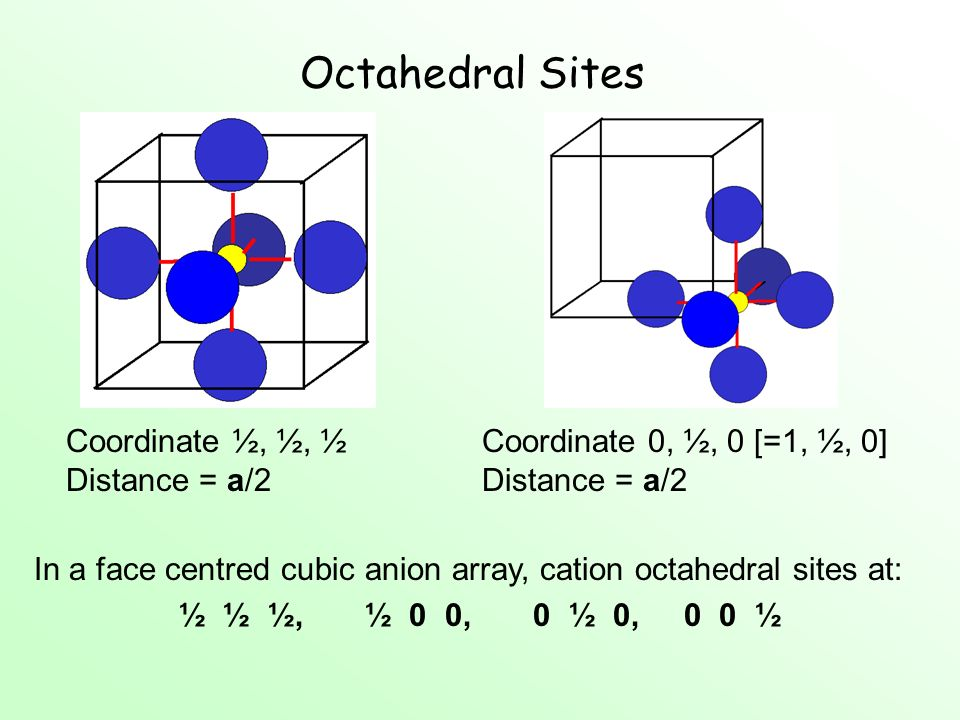 Octahedral Sites Coordinate ½, ½, ½ Distance = a/2