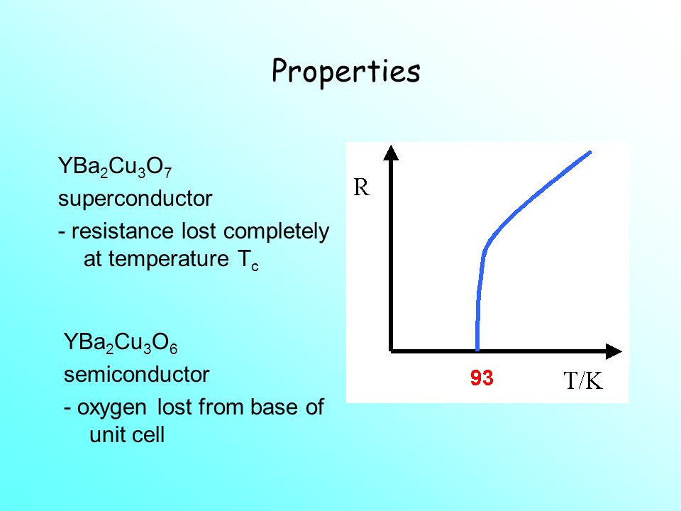 Properties YBa2Cu3O7 superconductor