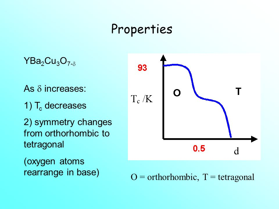 Properties YBa2Cu3O7- As  increases: 1) Tc decreases