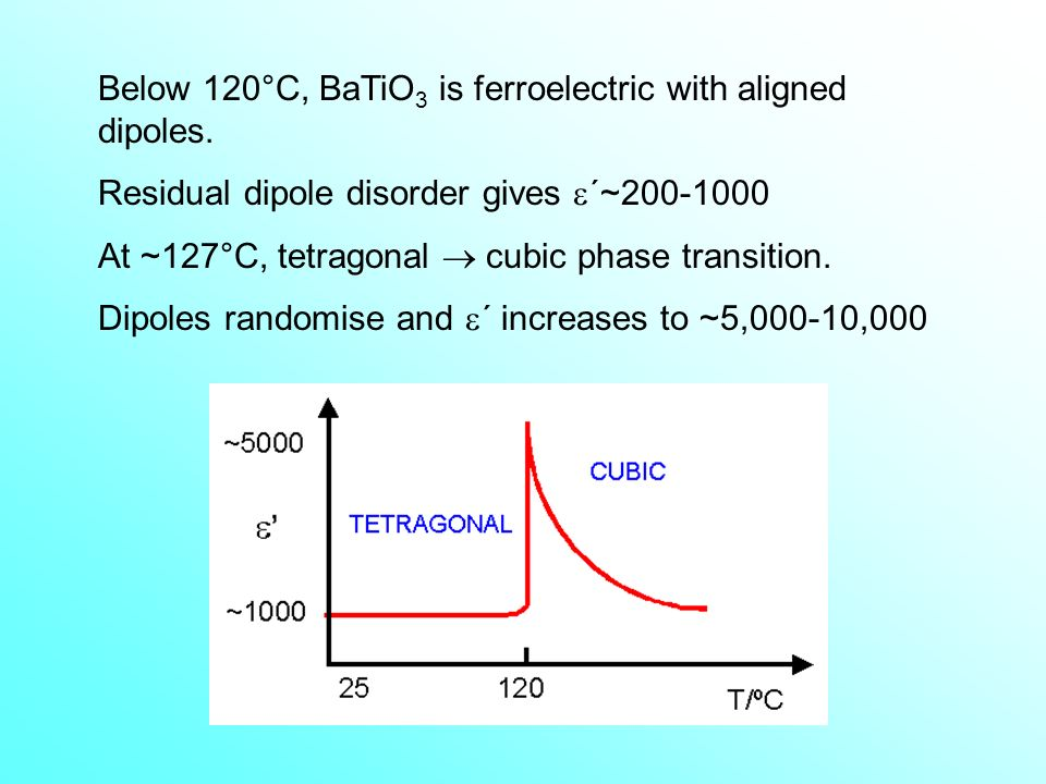 Below 120°C, BaTiO3 is ferroelectric with aligned dipoles.
