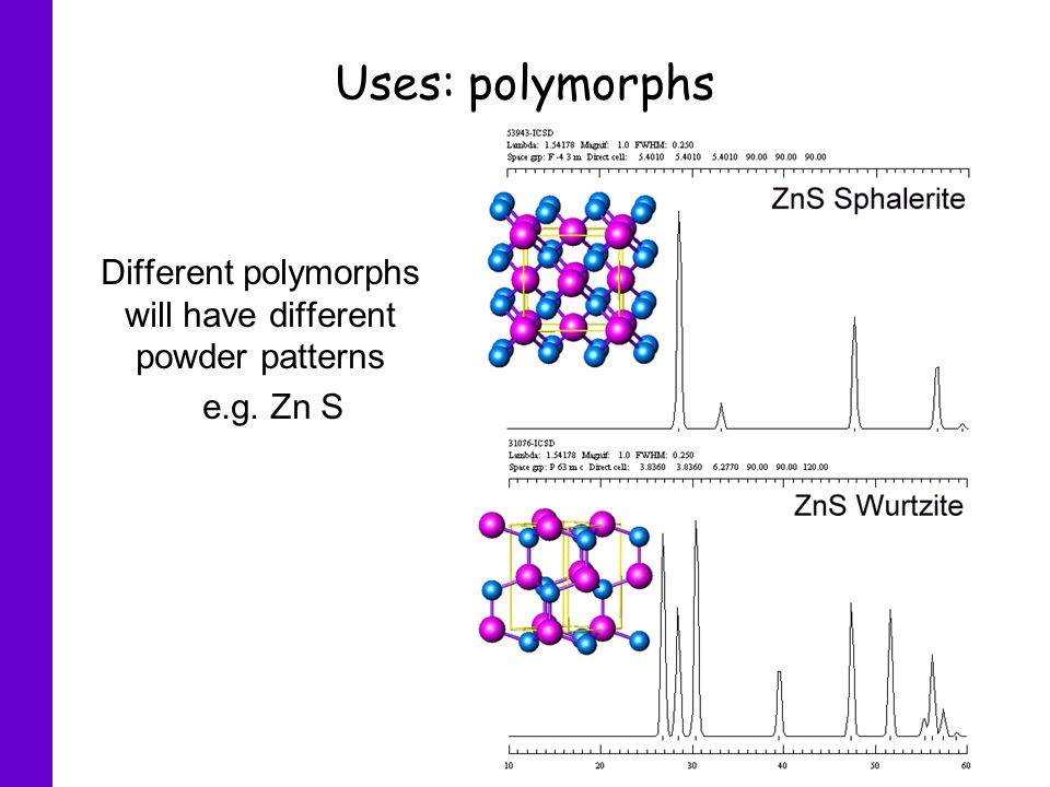 Different polymorphs will have different powder patterns