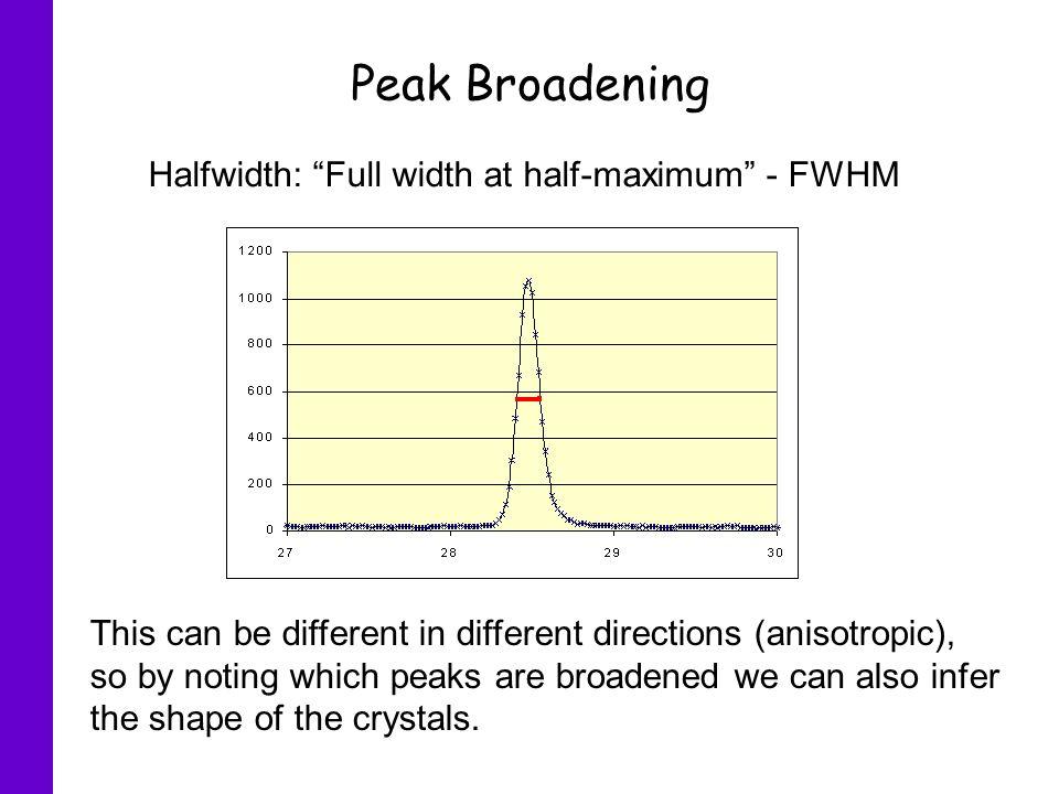 Peak Broadening Halfwidth: Full width at half-maximum - FWHM
