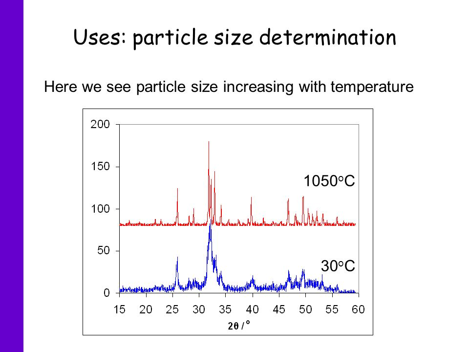 Uses: particle size determination