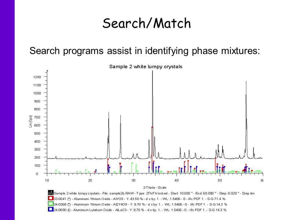 Search/Match Search programs assist in identifying phase mixtures: