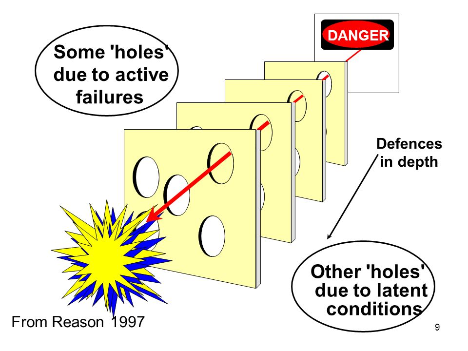 Some holes due to active failures Other holes due to latent