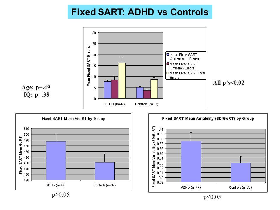 Fixed SART: ADHD vs Controls