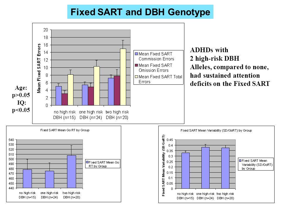Fixed SART and DBH Genotype