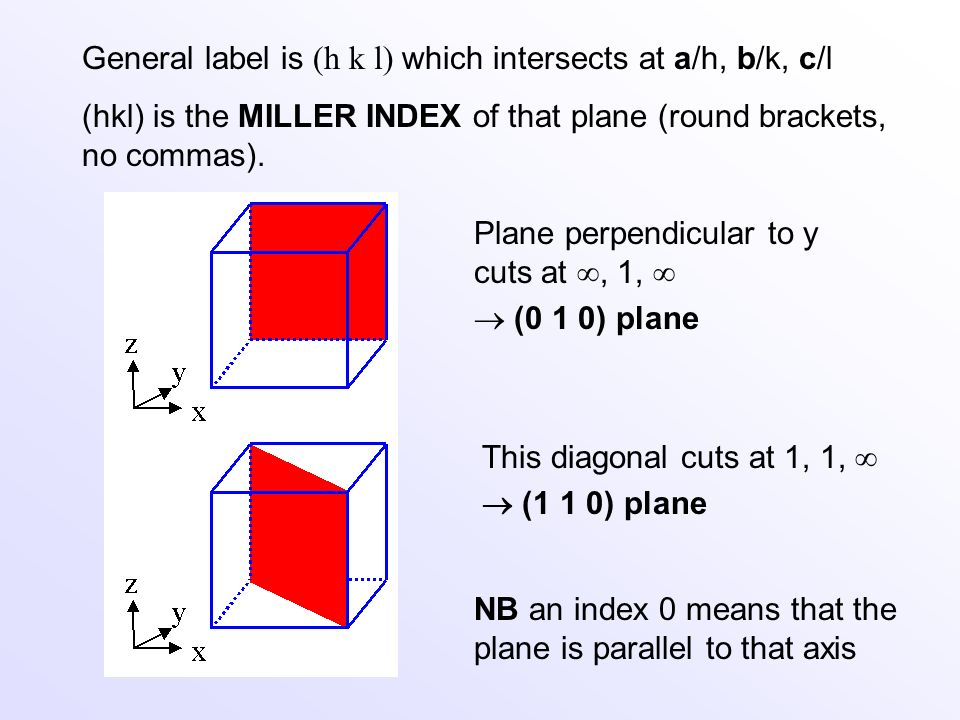 General label is (h k l) which intersects at a/h, b/k, c/l