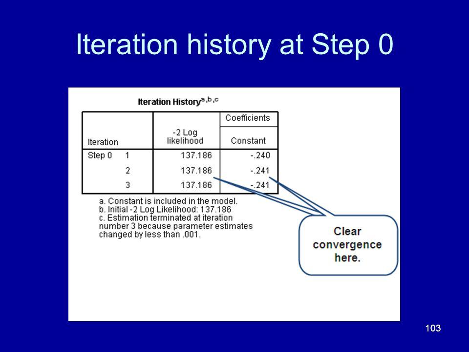 Iteration history at Step 0
