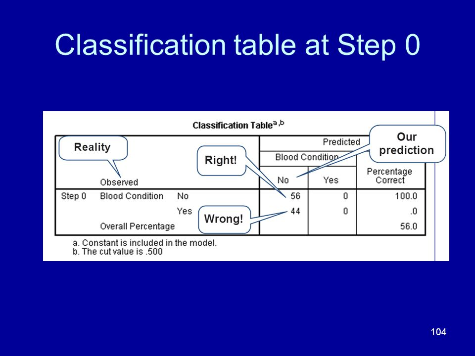Classification table at Step 0