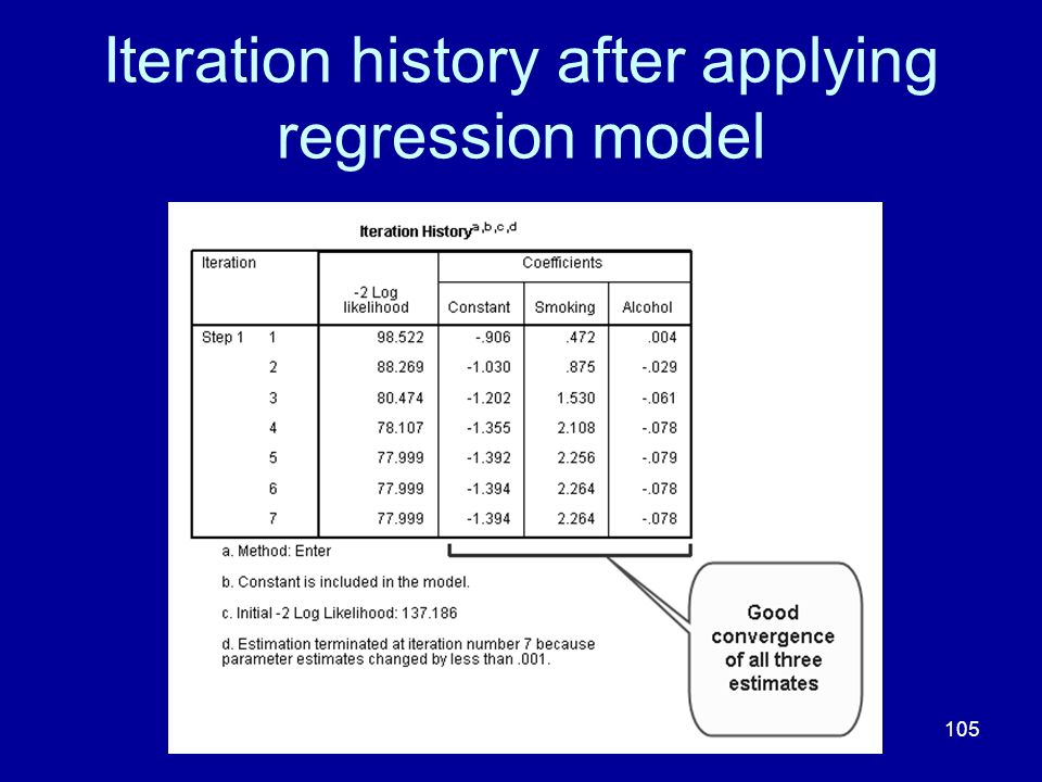 Iteration history after applying regression model