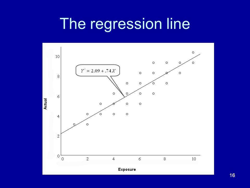 The regression line