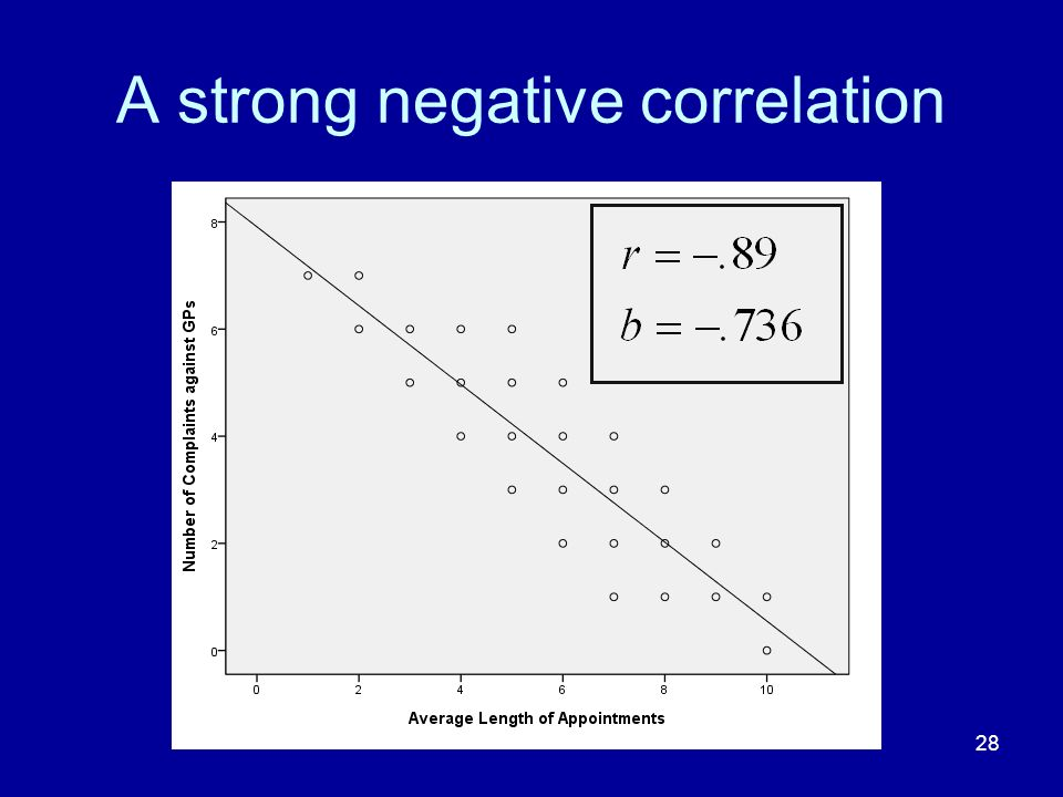 A strong negative correlation