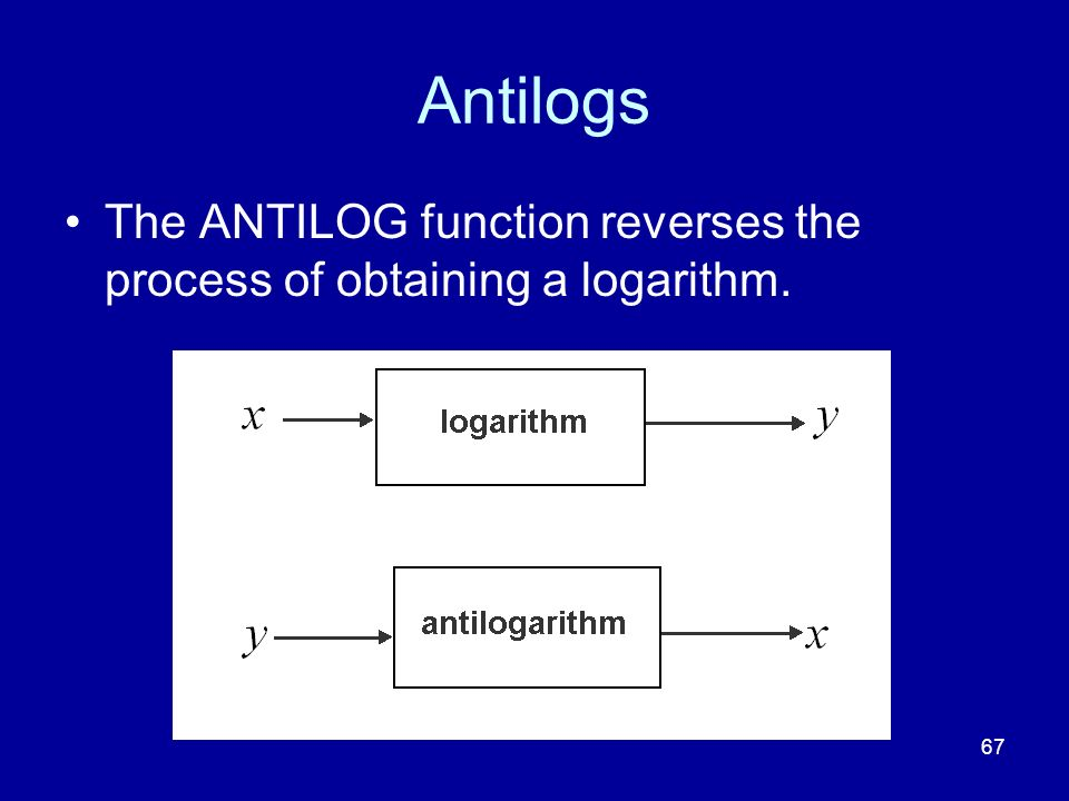 Antilogs The ANTILOG function reverses the process of obtaining a logarithm.
