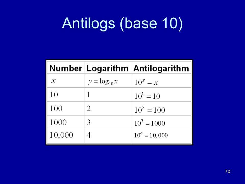 Antilogs (base 10)