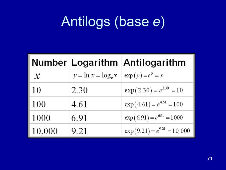 Antilogs (base e)