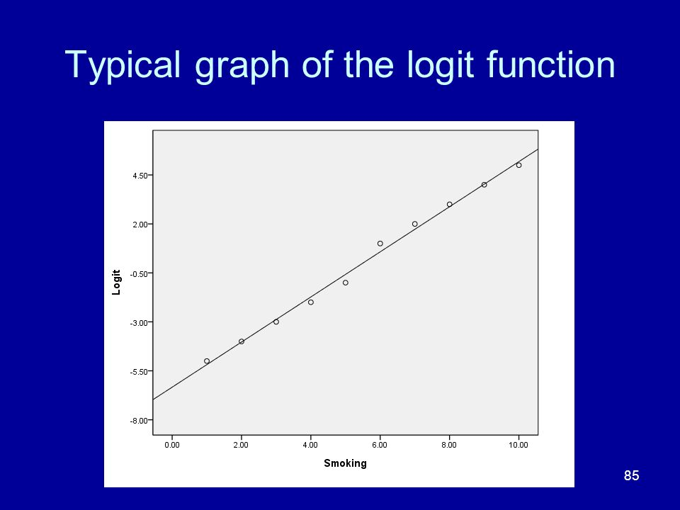 Typical graph of the logit function