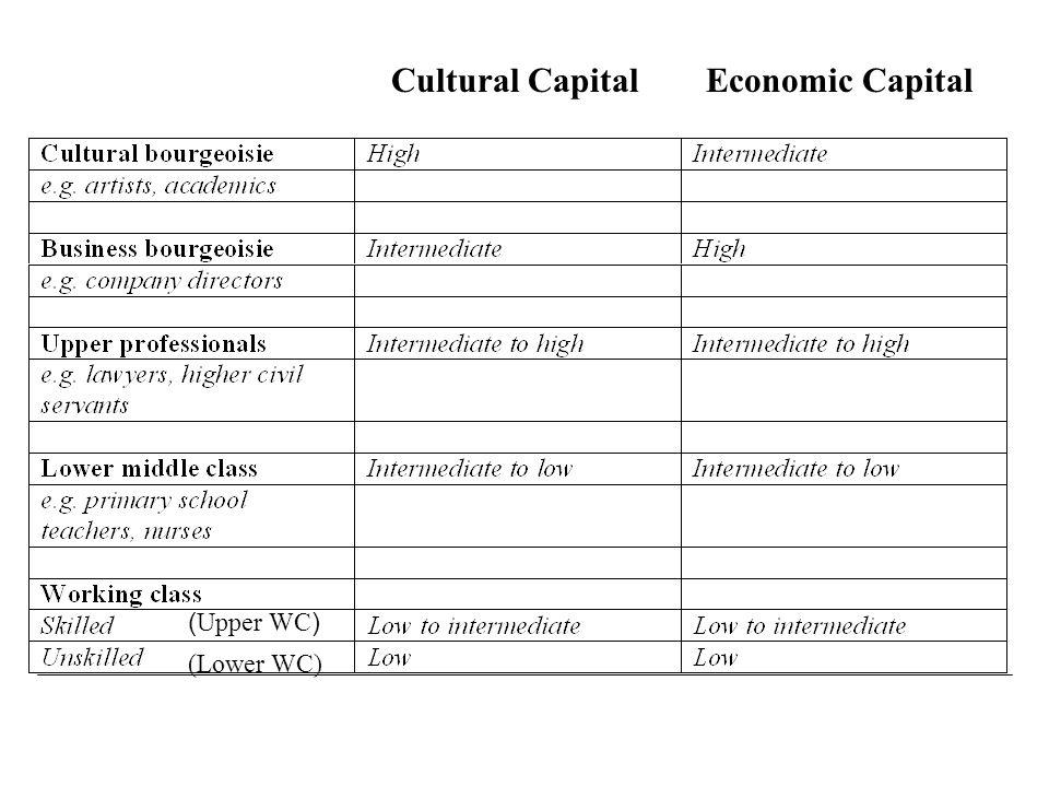 Cultural Capital Economic Capital