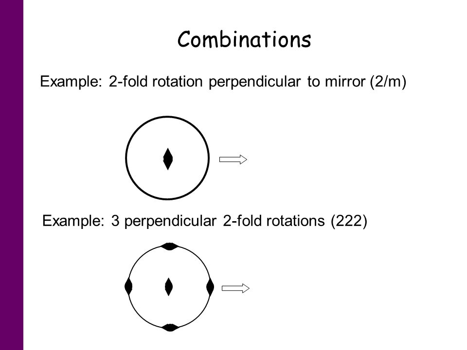 Combinations Example: 2-fold rotation perpendicular to mirror (2/m)