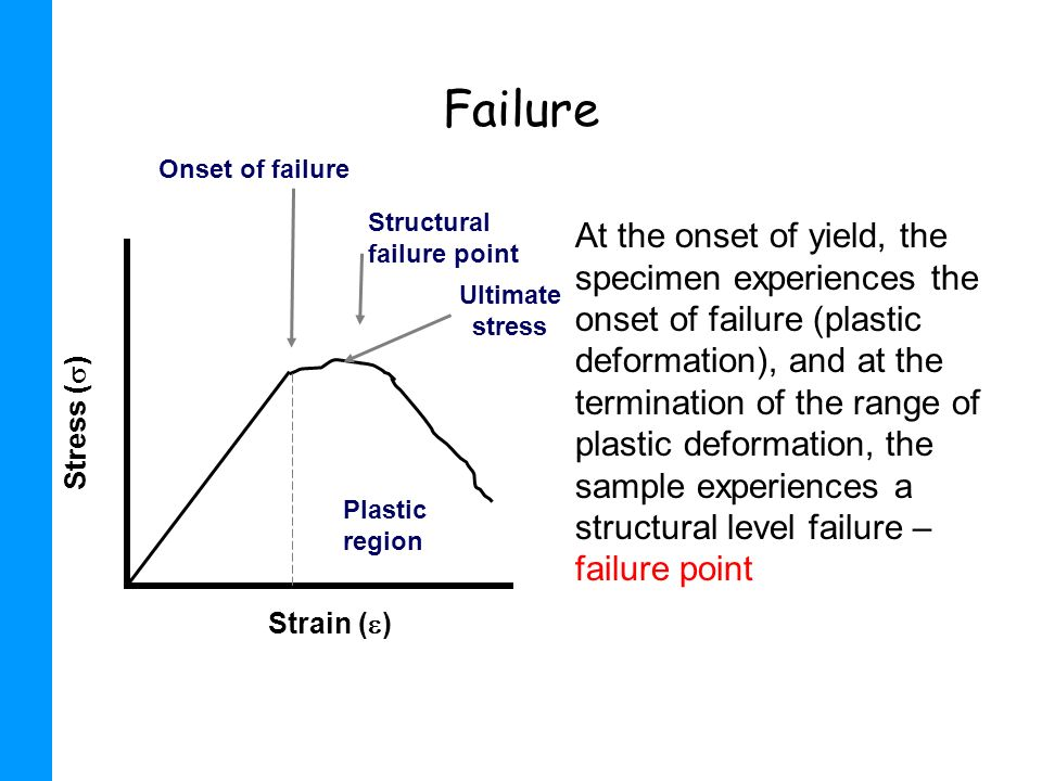 Failure Strain () Stress () Plastic region. Structural failure point. Onset of failure. Ultimate stress.