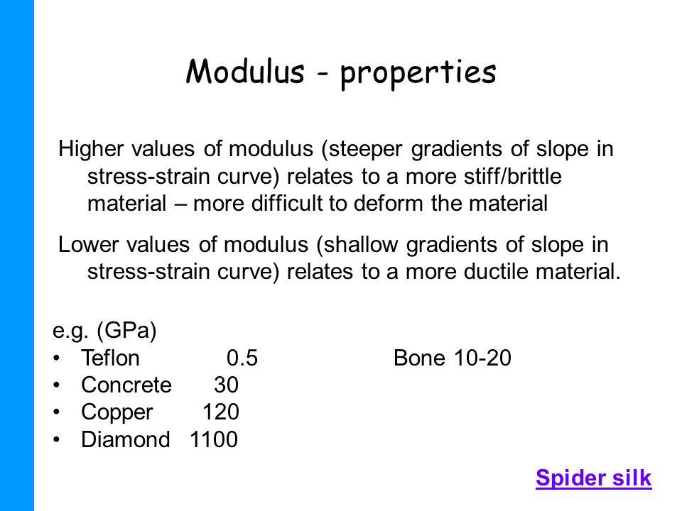 Modulus - properties
