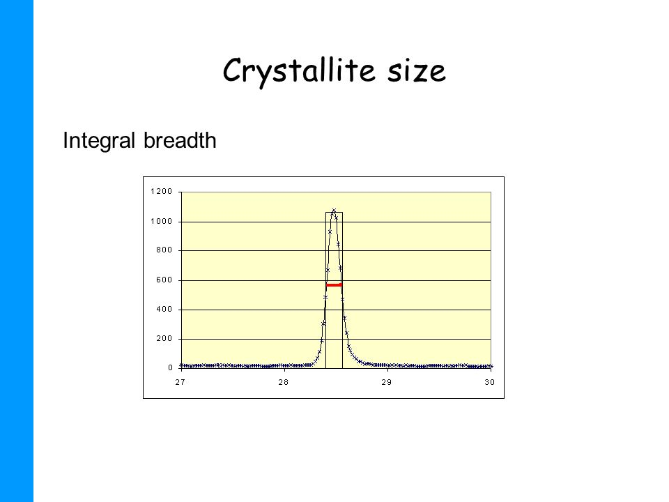 Crystallite size Integral breadth