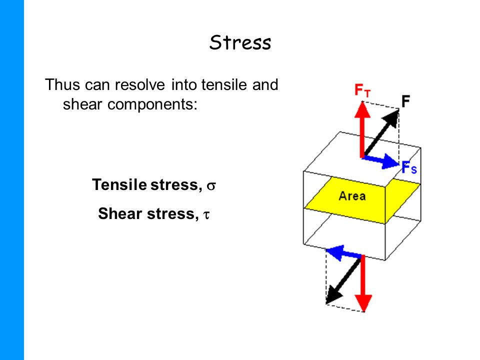 Stress Thus can resolve into tensile and shear components: