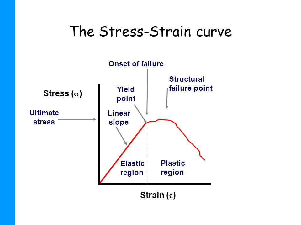 The Stress-Strain curve