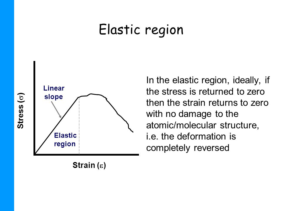 Elastic region Strain () Stress () Elastic region. Linear slope.