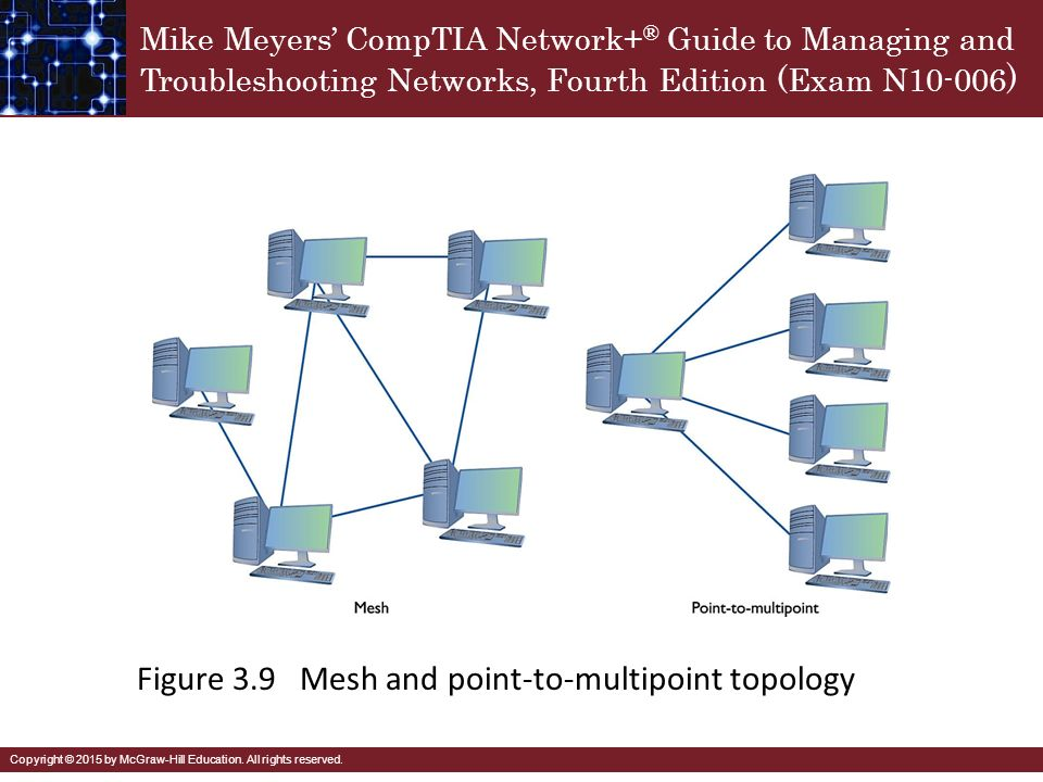 Multipoint Topology Cabling and Top...