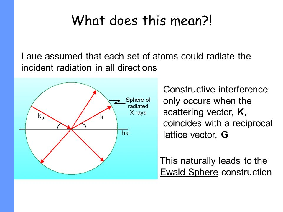 What does this mean ! Laue assumed that each set of atoms could radiate the incident radiation in all directions.