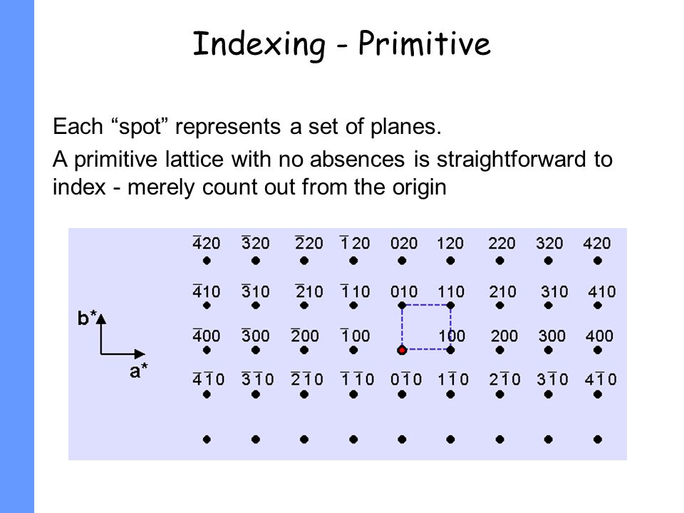 Indexing - Primitive Each spot represents a set of planes.