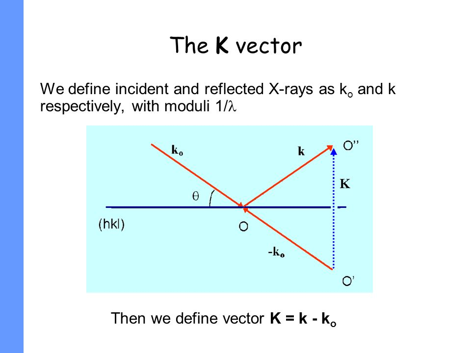 The K vector We define incident and reflected X-rays as ko and k respectively, with moduli 1/ Then we define vector K = k - ko.