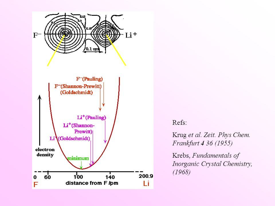 Refs: Krug et al. Zeit. Phys Chem.