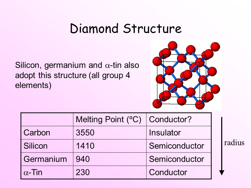 Diamond Structure Silicon, germanium and -tin also adopt this structure (all group 4 elements) Melting Point (ºC)