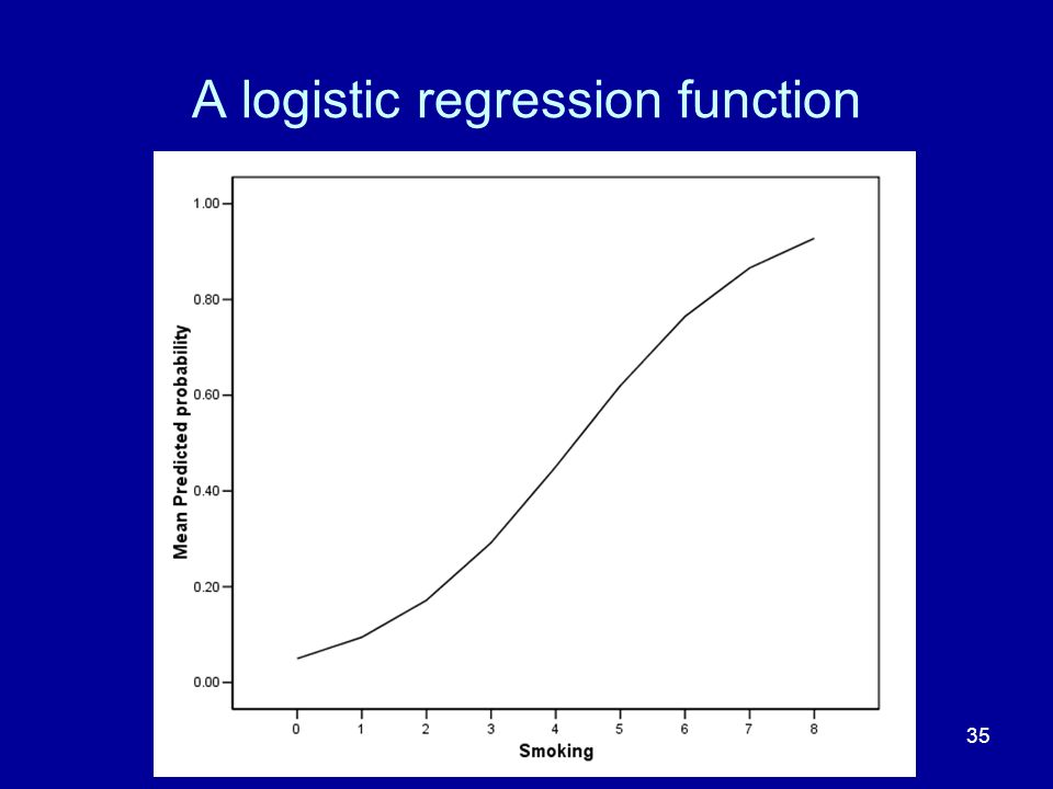 A logistic regression function