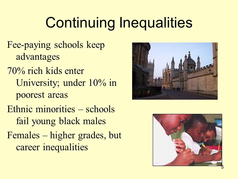 Continuing Inequalities