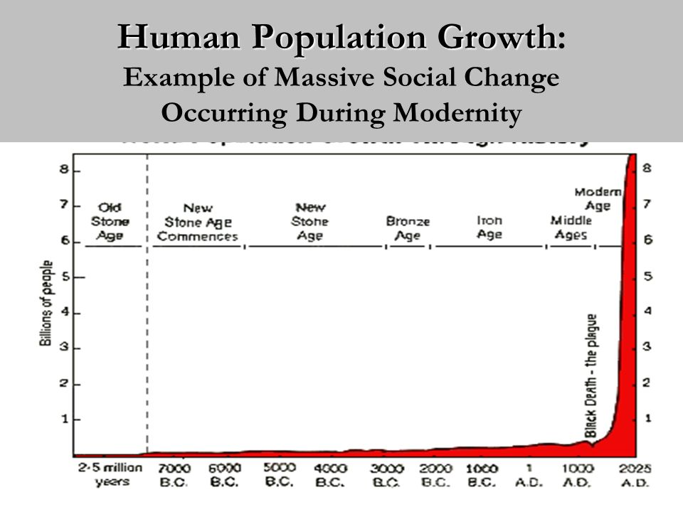 Human Population Growth: Example of Massive Social Change Occurring During Modernity