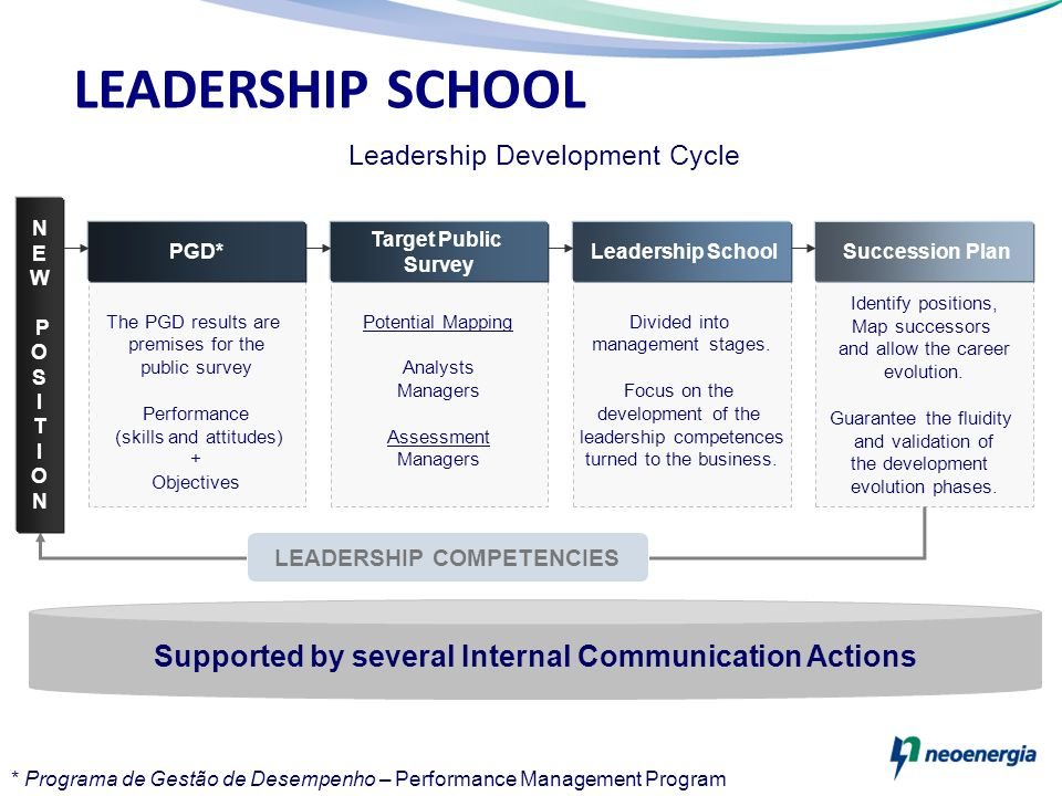 LEADERSHIP SCHOOL Supported by several Internal Communication Actions