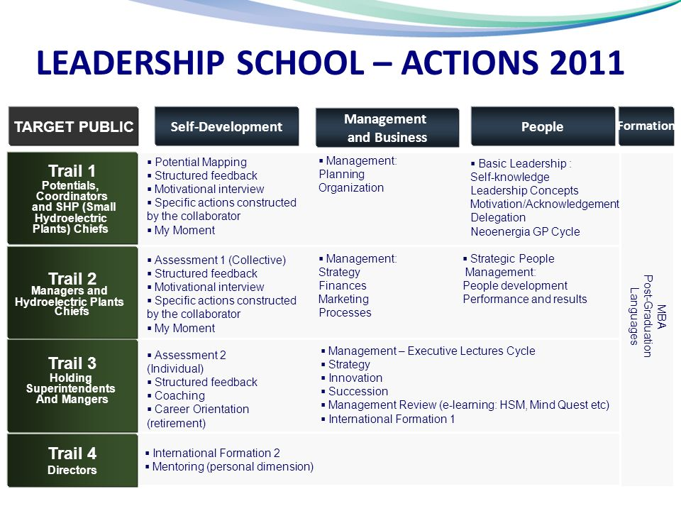 LEADERSHIP SCHOOL – ACTIONS 2011